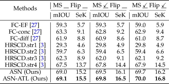 Figure 2 for Asymmetric Siamese Networks for Semantic Change Detection
