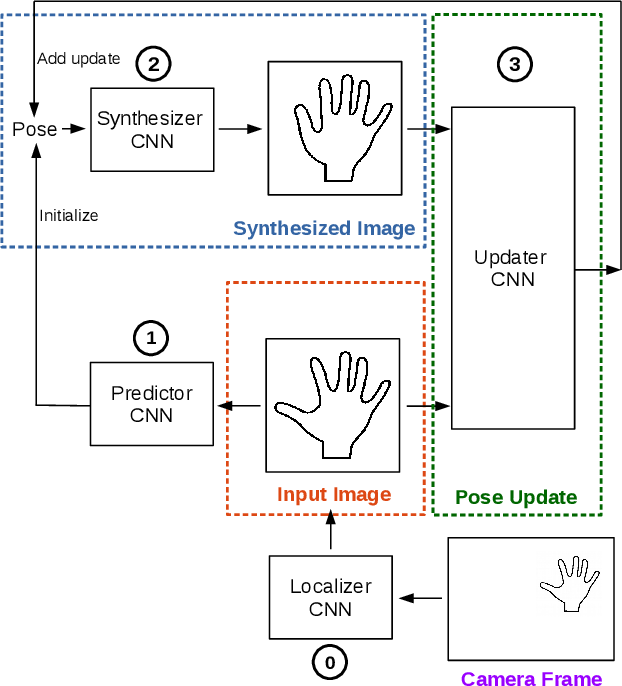 Figure 1 for Generalized Feedback Loop for Joint Hand-Object Pose Estimation