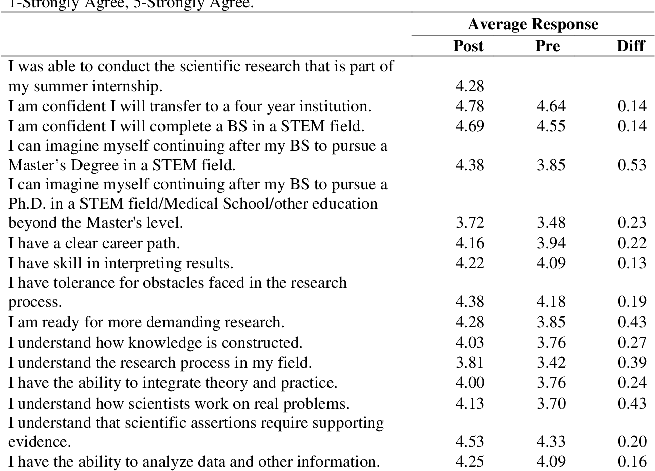 Table 3. Results of survey on student perceptions of skills and knowledge for academic and research success.