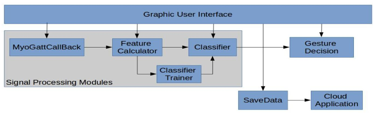 Figure 2. Overall structure of the Android application.