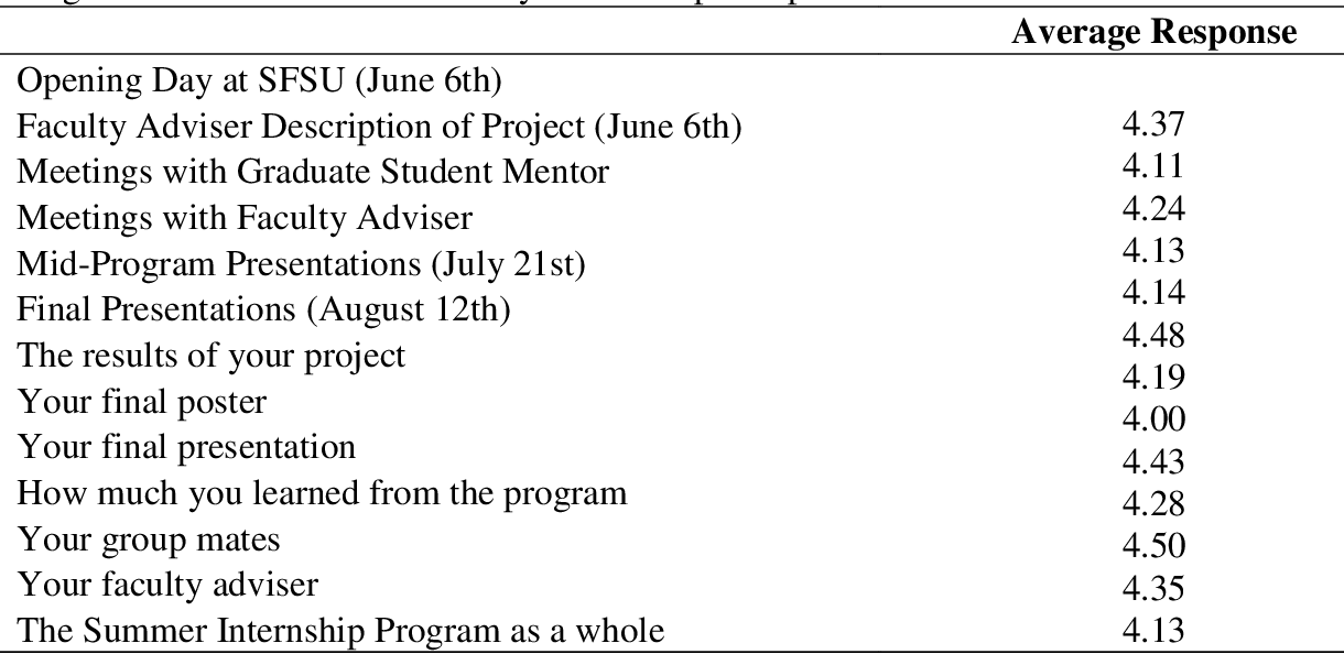 Table 1. Summary of Student Satisfaction with the Summer Research Internship Program