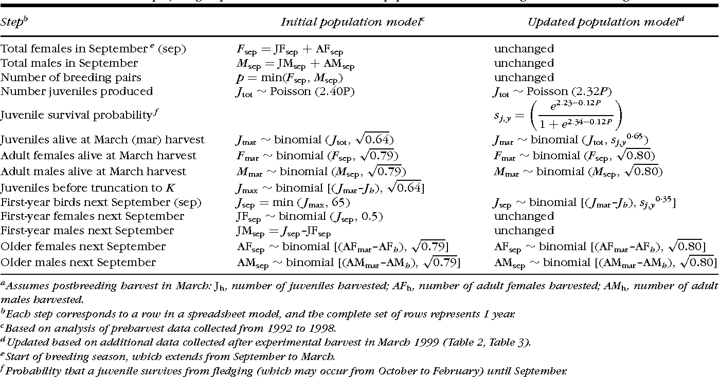 Adaptive harvesting of source populations for translocation: a case