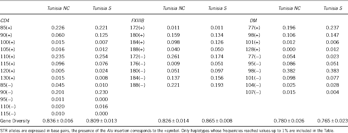 Table 2 CD4, FXIIIB and DM Alu/STR haplotype frequencies in Tunisia north-centre (N¼120) and Tunisia south (N¼147)