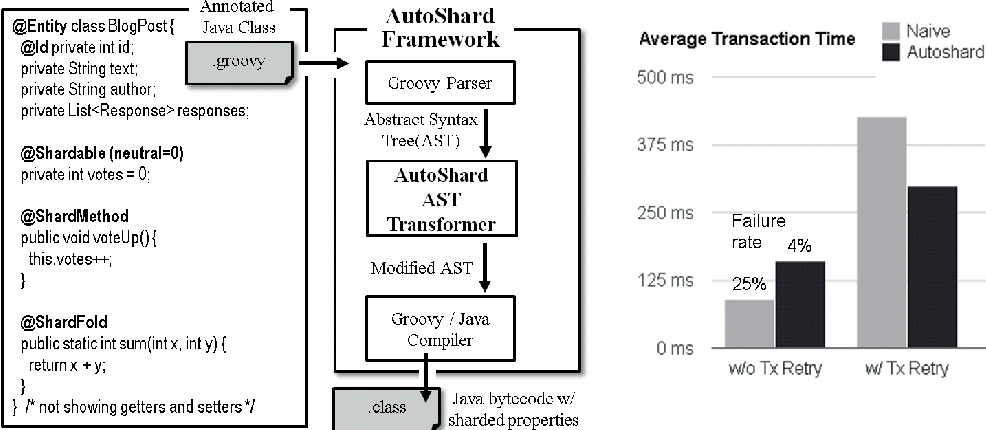 Figure 1 from AutoShard - a Java Object Mapper (not only
