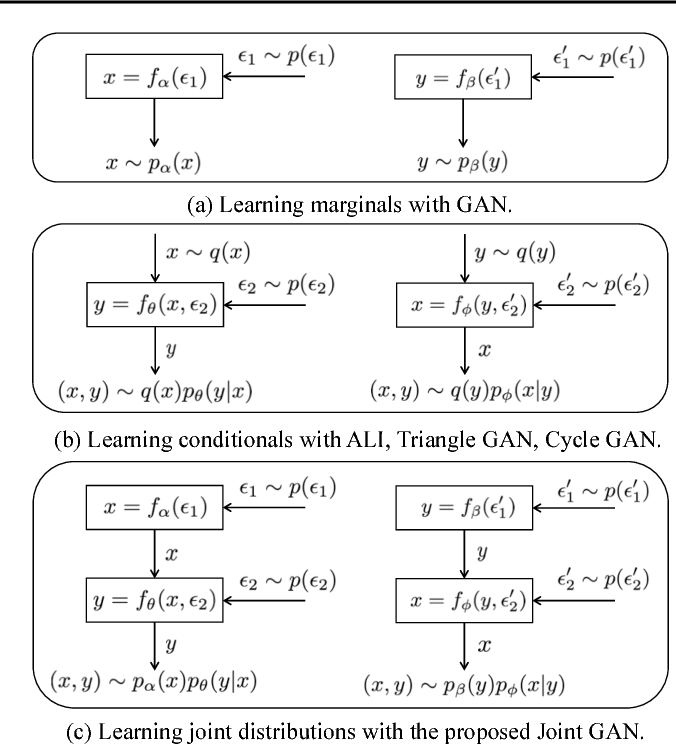 Figure 1 for JointGAN: Multi-Domain Joint Distribution Learning with Generative Adversarial Nets