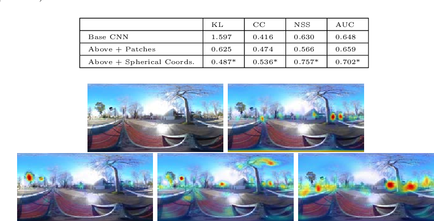 Figure 4 for SalNet360: Saliency Maps for omni-directional images with CNN