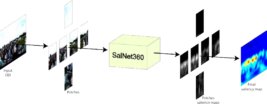 Figure 1 for SalNet360: Saliency Maps for omni-directional images with CNN