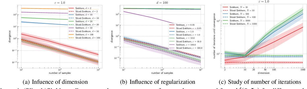 Figure 4 for Statistical and Topological Properties of Sliced Probability Divergences