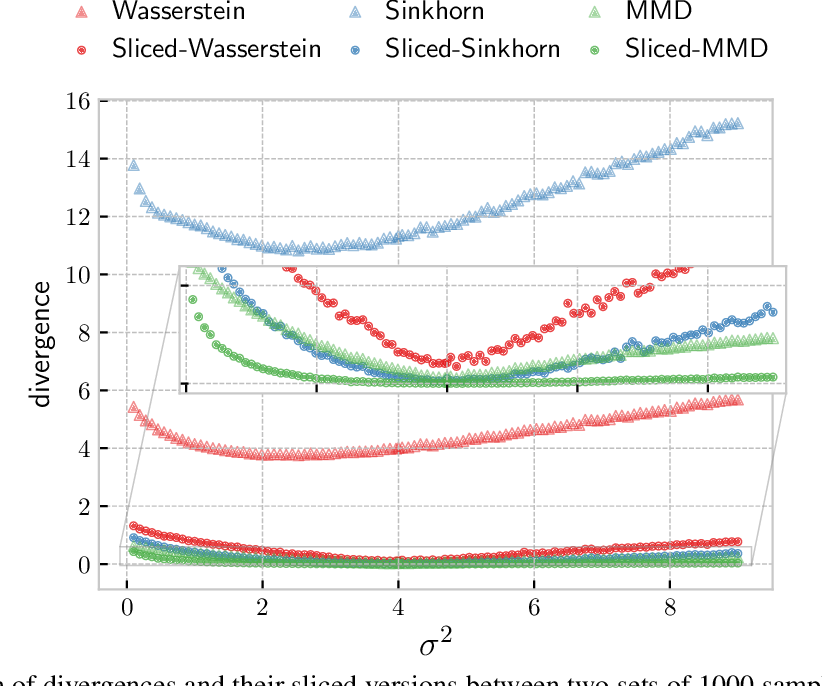 Figure 1 for Statistical and Topological Properties of Sliced Probability Divergences