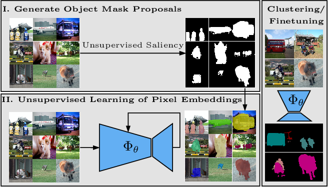 Figure 1 for Unsupervised Semantic Segmentation by Contrasting Object Mask Proposals