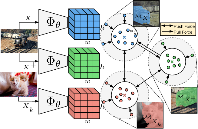 Figure 3 for Unsupervised Semantic Segmentation by Contrasting Object Mask Proposals
