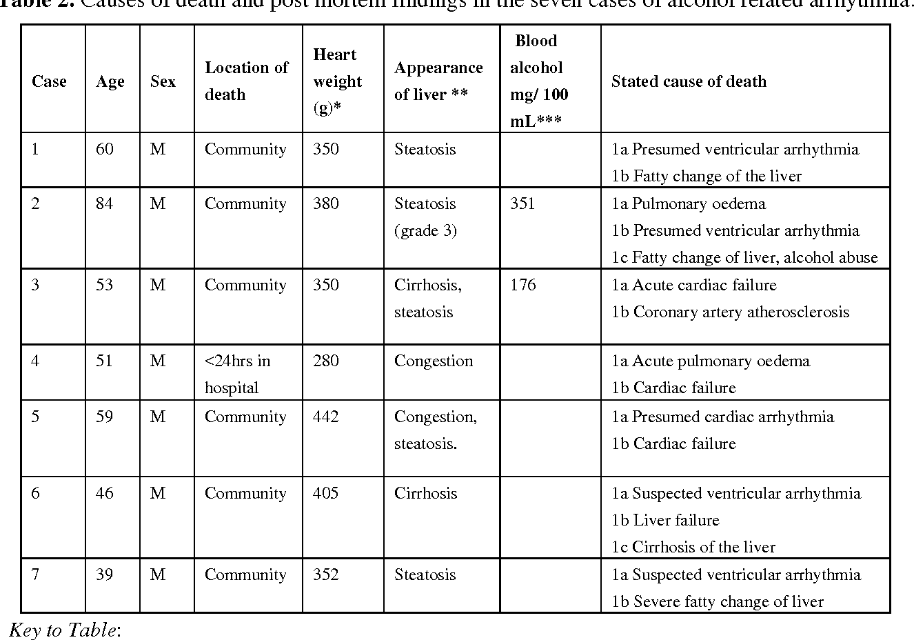 Table 4 from Sudden Unexpected Death in Alcohol Misuse—An