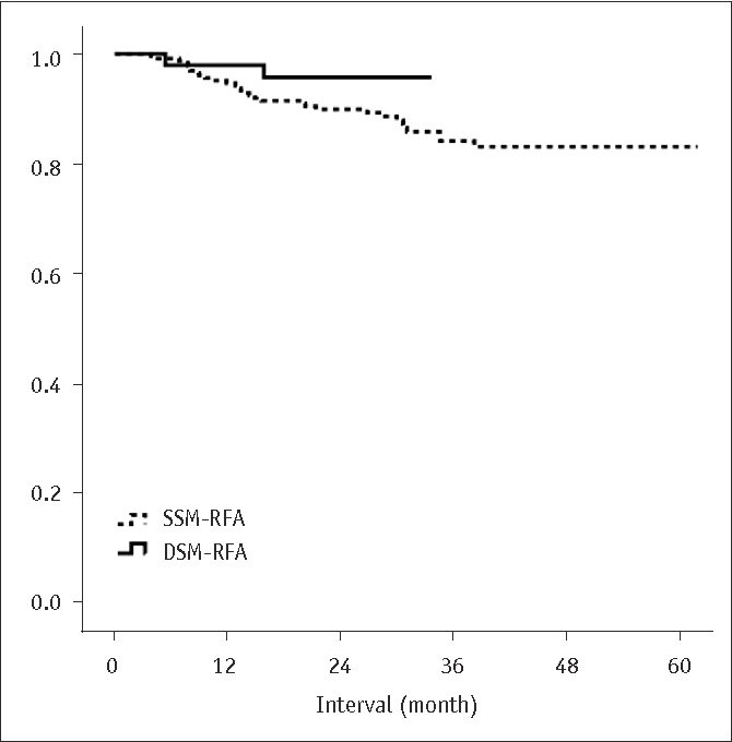 Fig. 2. Life-table survival curve of local tumor progressionfree survival in patients treated with DSM and SSM-RFA. Oneand two-year local tumor progression-free survival rates of DSM-RFA group vs. SSM-RFA group were 97.9% vs. 94.6% and 95.7% vs. 89.9%, respectively. p value was 0.149, which was calculated using log-rank test.