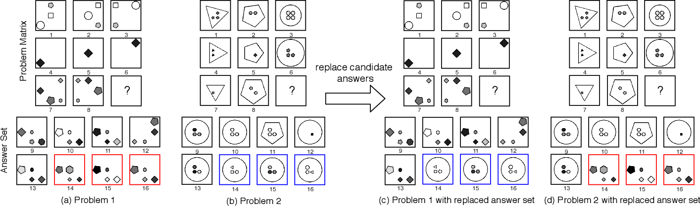 Figure 1 for Unsupervised Abstract Reasoning for Raven's Problem Matrices
