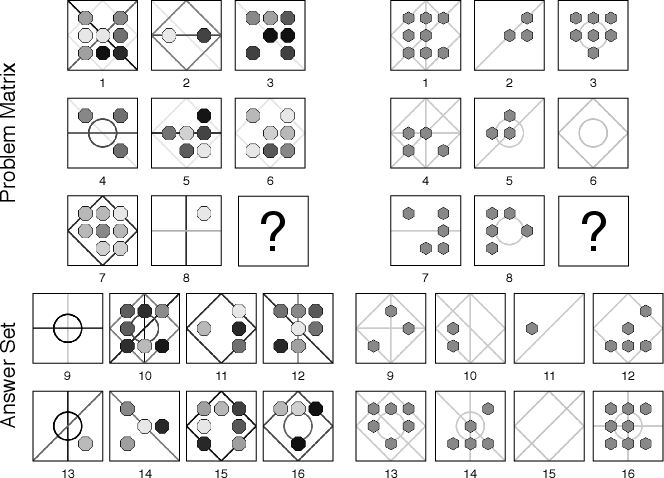 Figure 4 for Unsupervised Abstract Reasoning for Raven's Problem Matrices