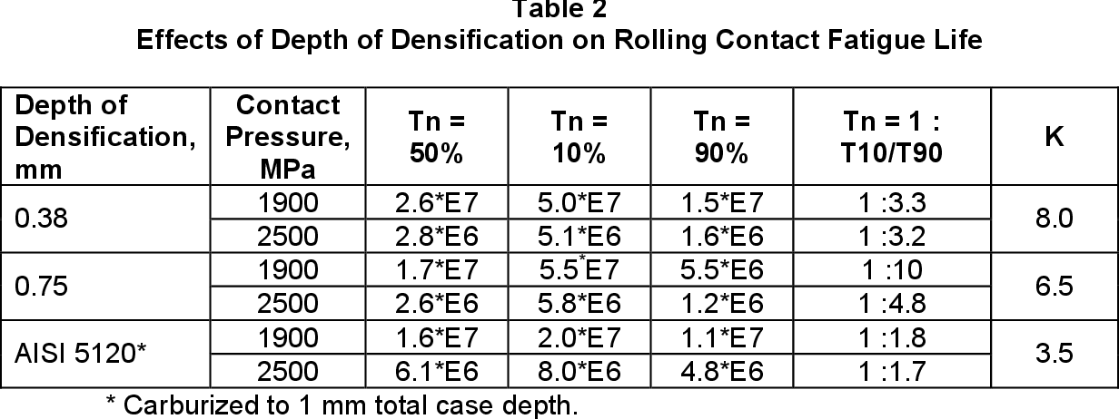 ROLLING CONTACT FATIGUE OF SURFACE DENSIFIED MATERIAL