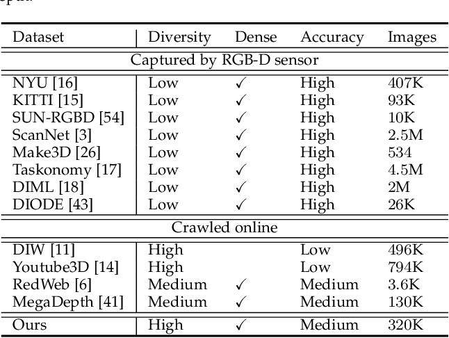 Figure 2 for Virtual Normal: Enforcing Geometric Constraints for Accurate and Robust Depth Prediction