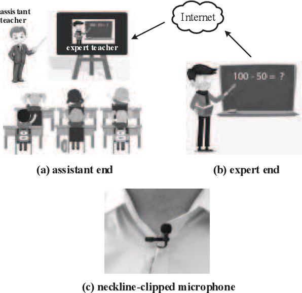 Figure 1 for Multi-Scale Temporal Convolution Network for Classroom Voice Detection