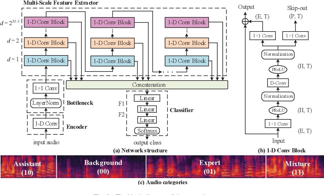 Figure 2 for Multi-Scale Temporal Convolution Network for Classroom Voice Detection