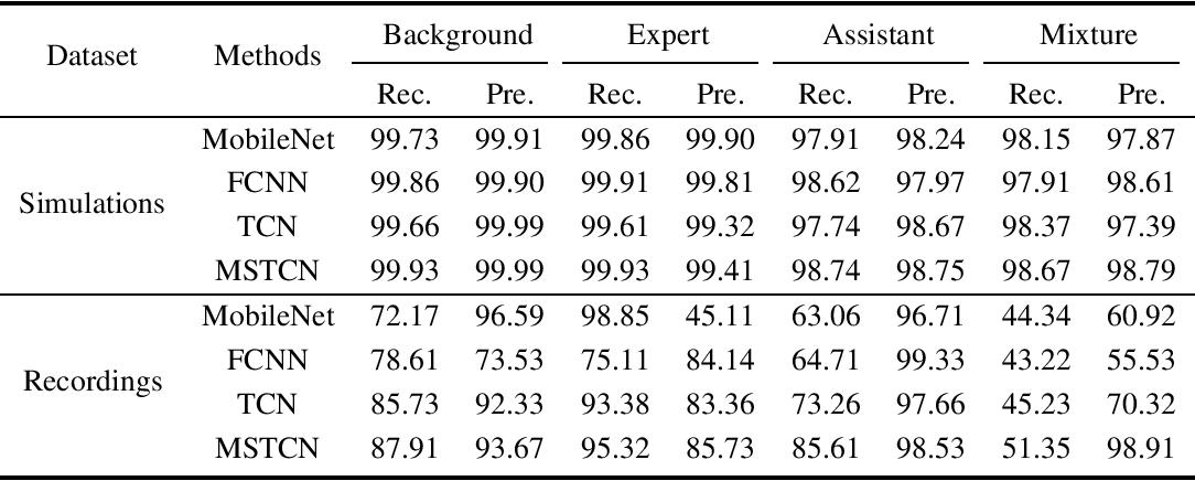 Figure 4 for Multi-Scale Temporal Convolution Network for Classroom Voice Detection