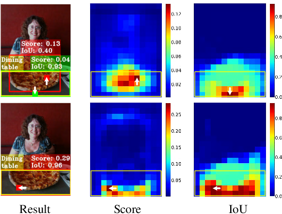Figure 1 for TOOD: Task-aligned One-stage Object Detection
