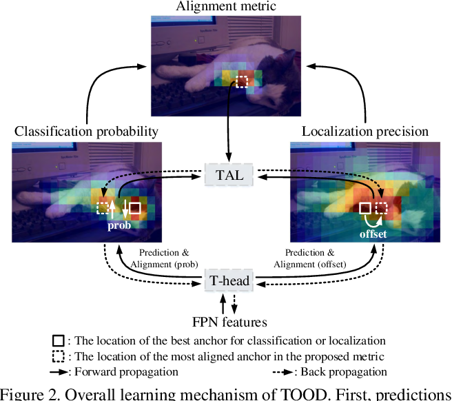 Figure 3 for TOOD: Task-aligned One-stage Object Detection