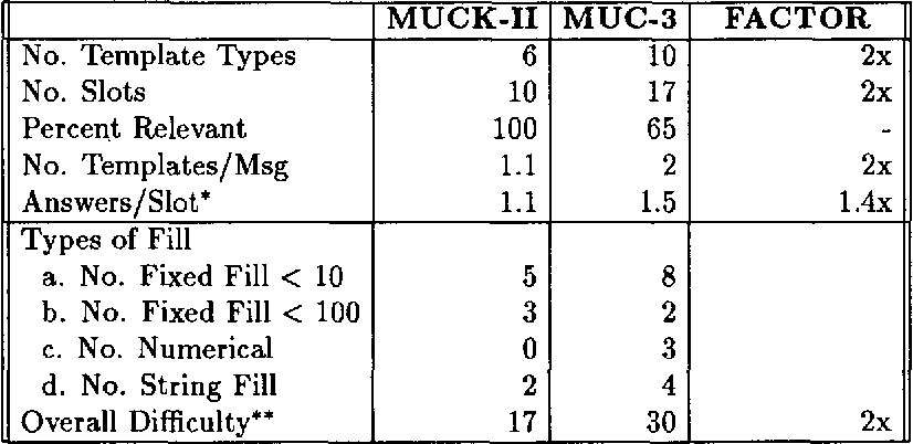 Table 3 from Comparing MUCK-II and MUC-3: assessing the difficulty