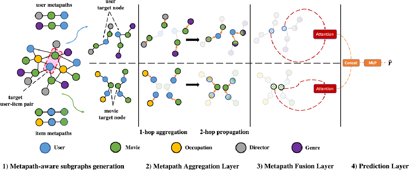 Figure 3 for Metapath- and Entity-aware Graph Neural Network for Recommendation