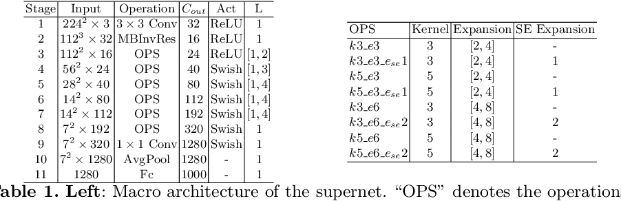 Figure 2 for TF-NAS: Rethinking Three Search Freedoms of Latency-Constrained Differentiable Neural Architecture Search