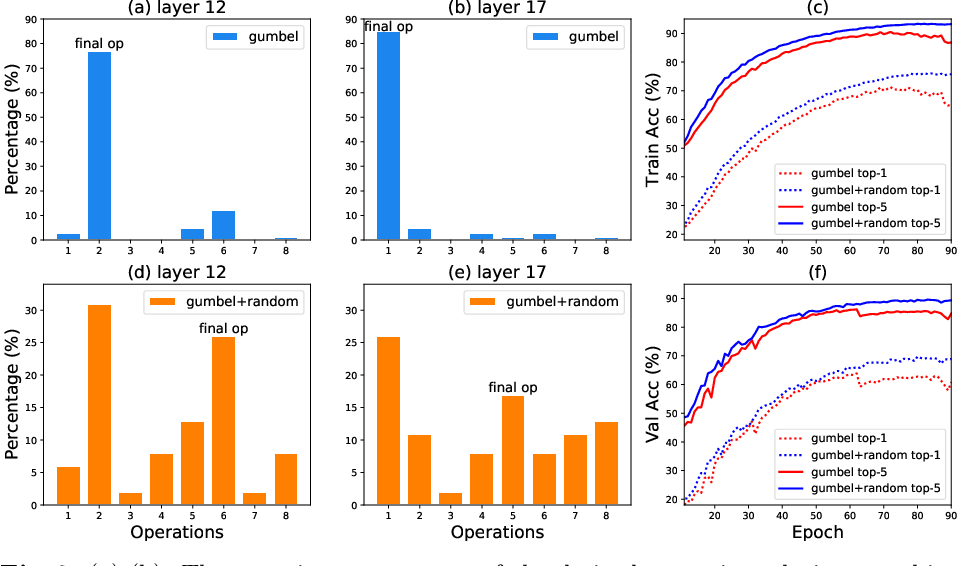 Figure 3 for TF-NAS: Rethinking Three Search Freedoms of Latency-Constrained Differentiable Neural Architecture Search