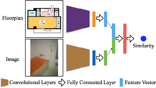Figure 2 for Deep Multi-Modal Image Correspondence Learning
