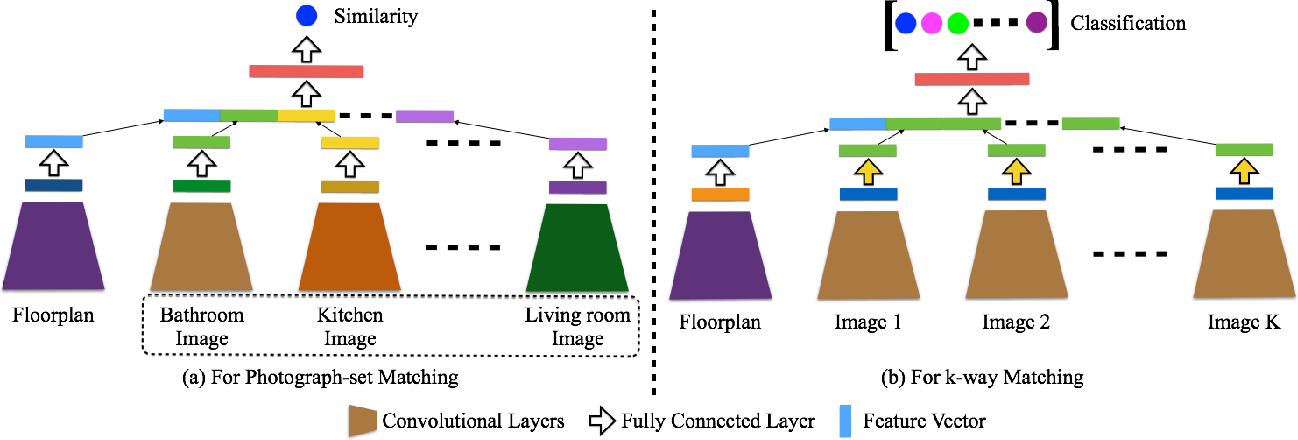Figure 4 for Deep Multi-Modal Image Correspondence Learning