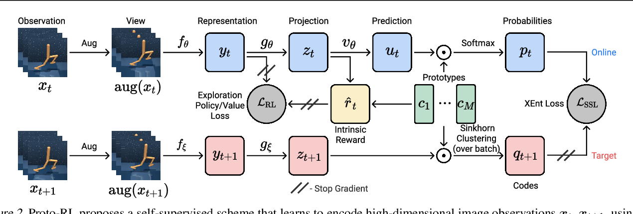 Figure 3 for Reinforcement Learning with Prototypical Representations