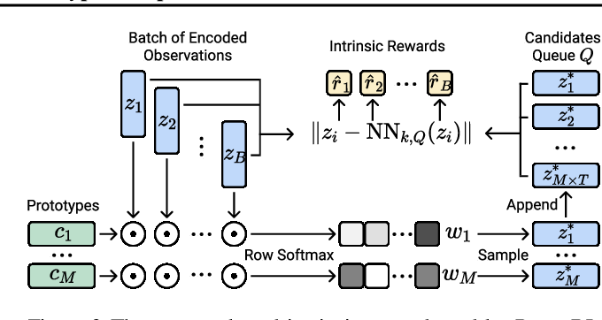 Figure 4 for Reinforcement Learning with Prototypical Representations