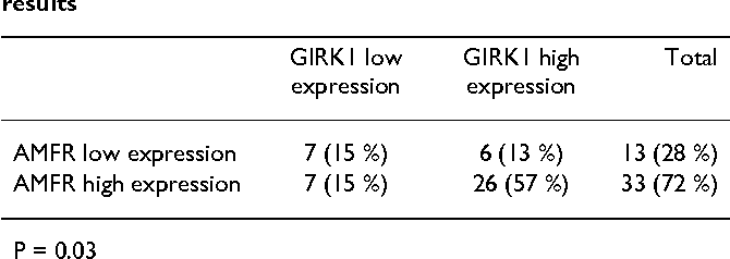 Table 2: Relationship between GIRK1 gene expression results and autocrine motility factor receptor (AMF-R) gene expression results