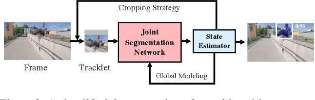 Figure 3 for State-Aware Tracker for Real-Time Video Object Segmentation
