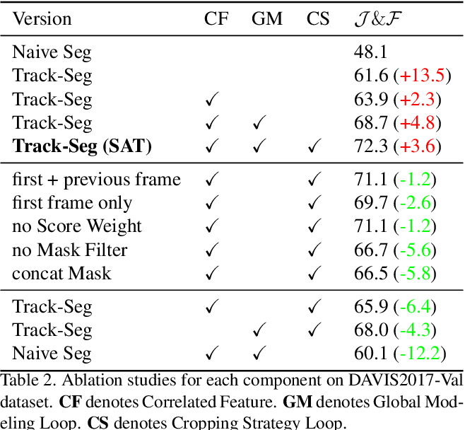 Figure 4 for State-Aware Tracker for Real-Time Video Object Segmentation