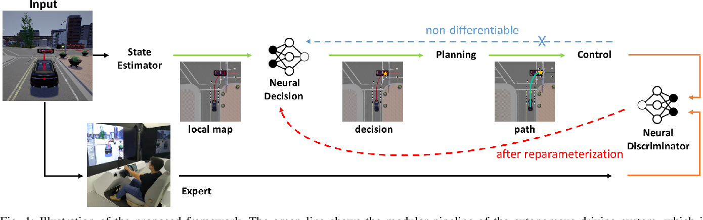 Figure 1 for Learning Driving Decisions by Imitating Drivers' Control Behaviors