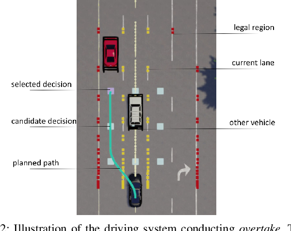 Figure 2 for Learning Driving Decisions by Imitating Drivers' Control Behaviors
