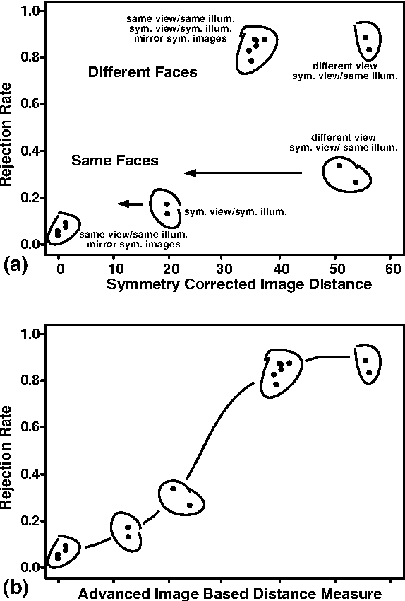 Figure 7 from In: Downward Processes in the Perception