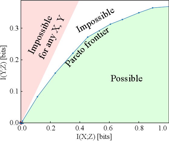 Figure 1 for Learnability for the Information Bottleneck