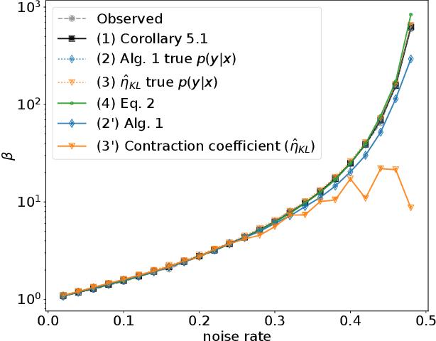 Figure 2 for Learnability for the Information Bottleneck