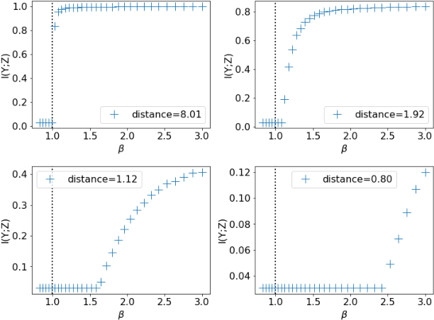 Figure 3 for Learnability for the Information Bottleneck