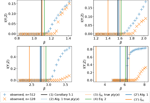 Figure 4 for Learnability for the Information Bottleneck