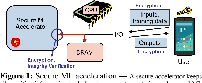 Figure 1 for MgX: Near-Zero Overhead Memory Protection with an Application to Secure DNN Acceleration