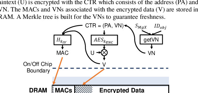 Figure 3 for MgX: Near-Zero Overhead Memory Protection with an Application to Secure DNN Acceleration