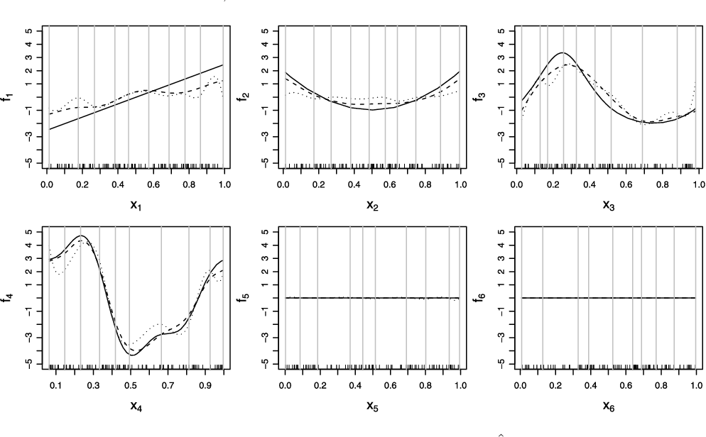 Figure 3 for High-dimensional additive modeling