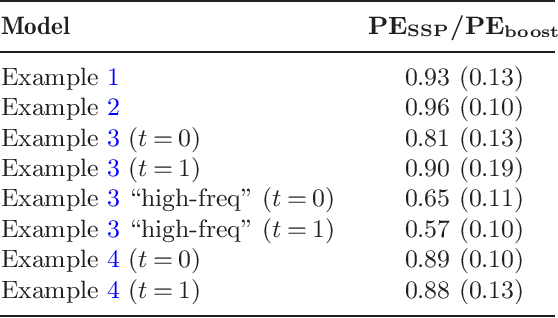 Figure 2 for High-dimensional additive modeling