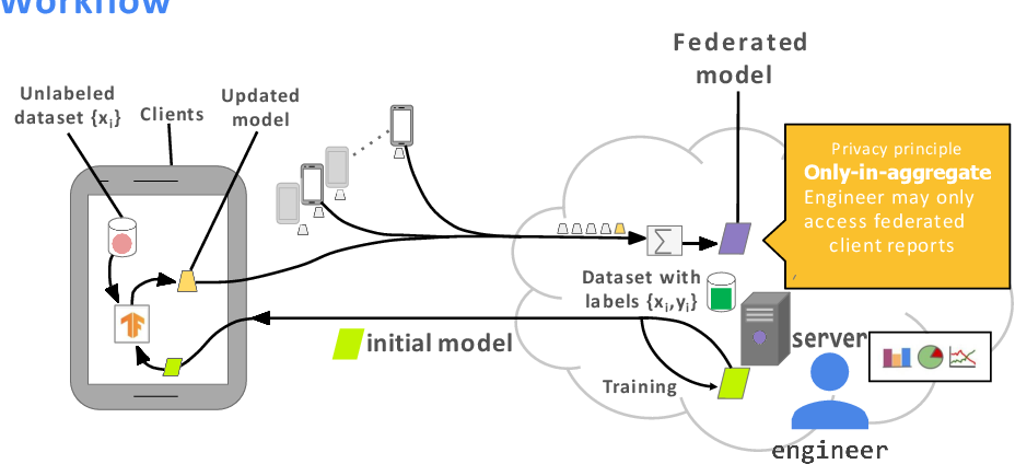 Figure 1 for RC-SSFL: Towards Robust and Communication-efficient Semi-supervised Federated Learning System
