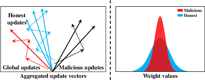 Figure 3 for RC-SSFL: Towards Robust and Communication-efficient Semi-supervised Federated Learning System